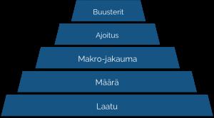 ravinto pyramidi